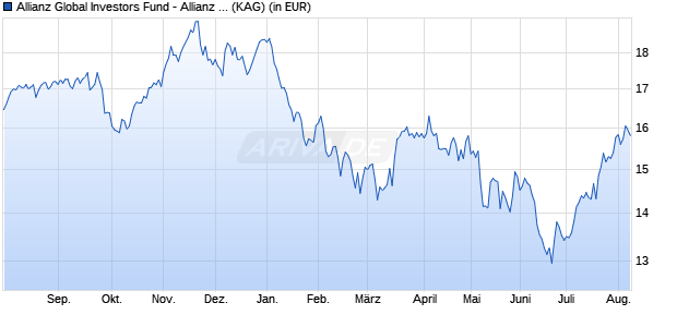 Performance des Allianz Global Investors Fund - Allianz Europe Equity Growth Select AT (H2-USD) (WKN A1T9EP, ISIN LU0920840948)