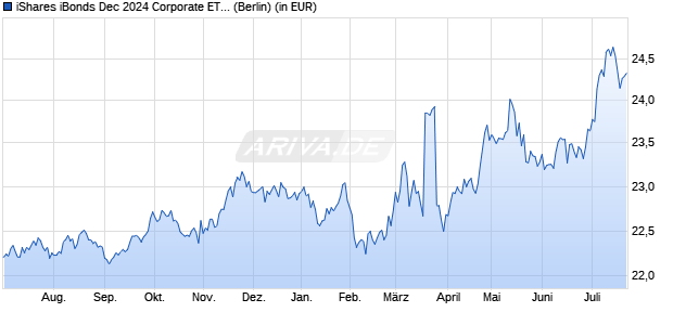 Performance des iShares iBonds Dec 2024 Corporate ETF (WKN A14ZD5, ISIN US46434VBG41)