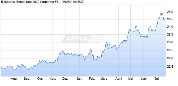 Performance des iShares iBonds Dec 2022 Corporate ETF (WKN A14ZD3, ISIN US46434VBA70)