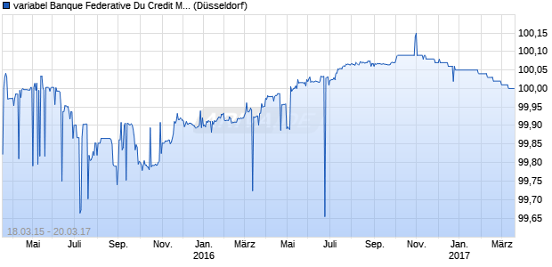 variabel Banque Federative Du Credit Mutuel 15/17 a. (WKN A1ZYTR, ISIN XS1206509710) Chart