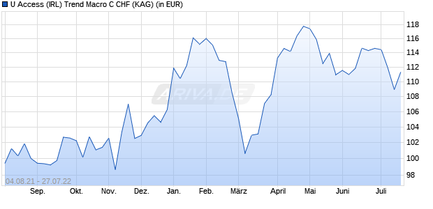 Performance des GFS TREND MICRO Fonds (WKN A14PQ4, ISIN IE00BNK09035)