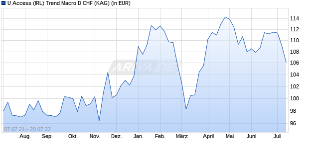 Performance des GFS TREND MICRO Fonds (WKN A14PQ8, ISIN IE00BNK09142)