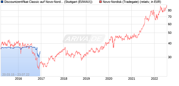 Discountzertifikat Classic auf Novo-Nordisk [Commer. (WKN: CR9X70) Chart