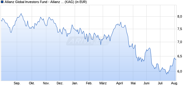 Performance des Allianz Global Investors Fund - Allianz Income and Growth AM (H2- ZAR) (WKN A14N4H, ISIN LU1192664248)