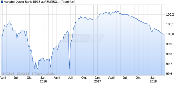 variabel Jyske Bank 15/18 auf EURIBOR 3M (WKN A1ZY0P, ISIN XS1207605210) Chart