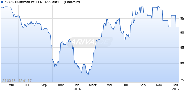 4,25% Huntsman International LLC 15/25 auf Festzins (WKN A1VJ08, ISIN XS1207638732) Chart