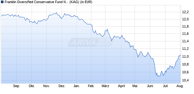 Performance des Franklin Strategic Conservative Fund N (acc) EUR (WKN A12G2J, ISIN LU1147470501)