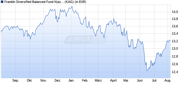 Performance des Franklin Strategic Balanced Fund N (acc) EUR (WKN A12G2M, ISIN LU1147470097)