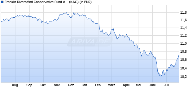 Performance des Franklin Strategic Conservative Fund A (Ydis) EUR (WKN A12G2P, ISIN LU1147470253)