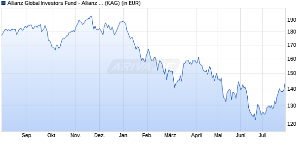 Performance des Allianz Global Investors Fund - Allianz Europe Equity Growth Select R (EUR) (WKN A14MUC, ISIN LU1173934966)