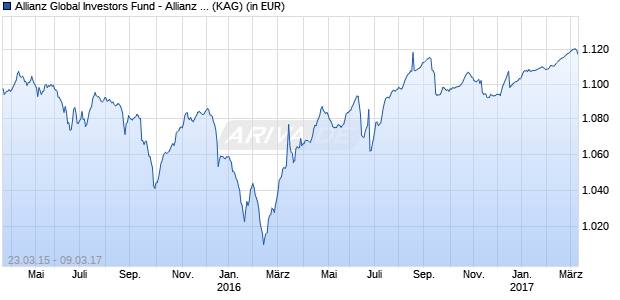 Performance des Allianz Global Investors Fund - Allianz Euro High Yield Bond WQ (CZK) (WKN A14N4J, ISIN LU1196696691)