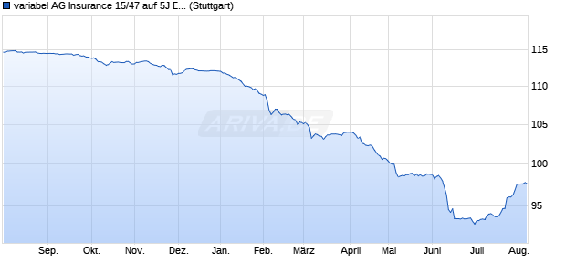 variabel AG Insurance 15/47 auf 5J EUR Swap (WKN A1ZZFS, ISIN BE6277215545) Chart