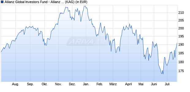 Performance des Allianz Global Investors Fund - Allianz Global Sustainability RT (EUR) (WKN A14MUJ, ISIN LU1173935773)