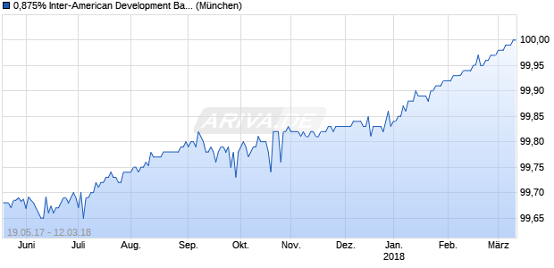 0,875% Inter-American Development Bank 13/18 auf . (WKN A1HE74, ISIN US4581X0BZ00) Chart