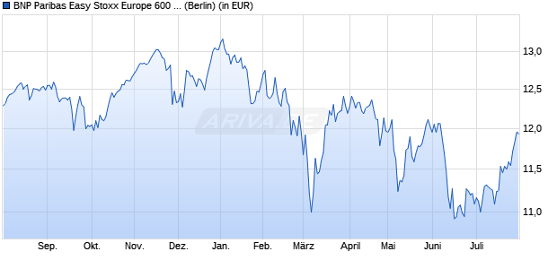 Performance des BNP Paribas Easy Stoxx Europe 600 UCITS ETF (WKN A1W6FD, ISIN FR0011550672)