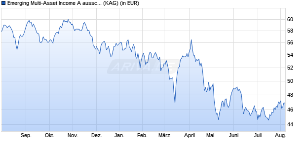 Performance des Emerging Multi-Asset Income A aussch. AUD hdg. Fonds (WKN A14P5C, ISIN LU1196710781)