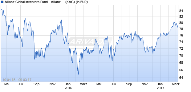 Performance des Allianz Global Investors Fund - Allianz Europe Equity Growth Select AT (H2-HUF) (WKN A1T9EM, ISIN LU0920783536)