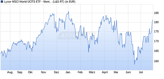 Performance des Lyxor MSCI World USD Monthly Hedged UCITS ETF (WKN LYX0TD, ISIN FR0011669845)