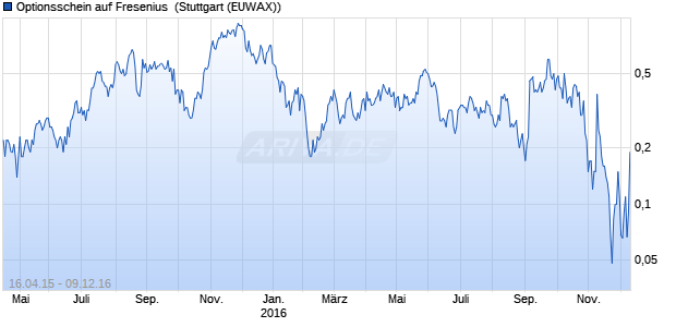Optionsschein auf Fresenius [Citigroup Global Marke. (WKN: CC9TDF) Chart