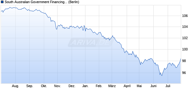 South Australian Government Financing Authority (WKN A1ZZ66, ISIN AU3SG0001456) Chart