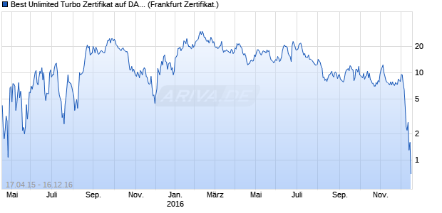 Best Unlimited Turbo Zertifikat auf DAX [Commerzban. (WKN: CN0WH5) Chart