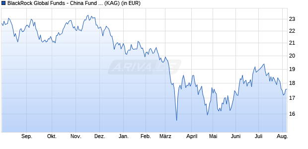 Performance des BGF China Fund A2 EUR (WKN A14RP9, ISIN LU1216661543)
