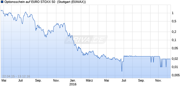 Optionsschein auf EURO STOXX 50 [Citigroup Global. (WKN: CC9ZTB) Chart