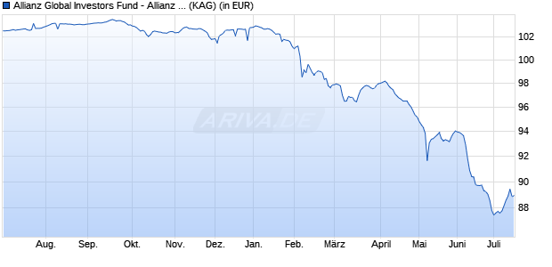 Performance des Allianz Global Investors Fund - Allianz Euro High Yield Bond R (EUR) (WKN A14MUQ, ISIN LU1173936409)
