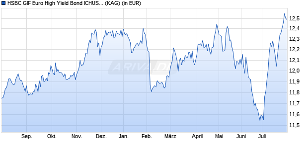Performance des HSBC GIF Euro High Yield Bond ICHUSD Fonds (WKN A14QXH, ISIN LU1209368916)