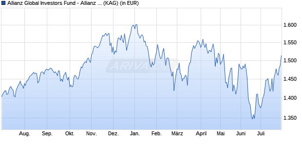Performance des Allianz Global Investors Fund - Allianz Best Styles Global Equity I (EUR) (WKN A1JY4P, ISIN LU0788520111)