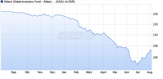 Performance des Allianz Global Investors Fund - Allianz Euro Credit SRI RT (EUR) (WKN A14MUM, ISIN LU1173936078)