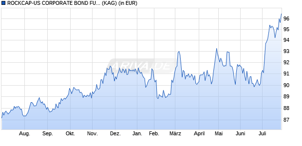 Performance des ROCKCAP-US CORPORATE BOND FUND I USD Fonds (WKN A14P8Y, ISIN DE000A14P8Y9)