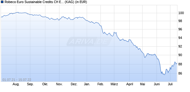 Performance des Robeco Euro Sustainable Credits CH EUR Fonds (WKN A14R1L, ISIN LU0940006967)