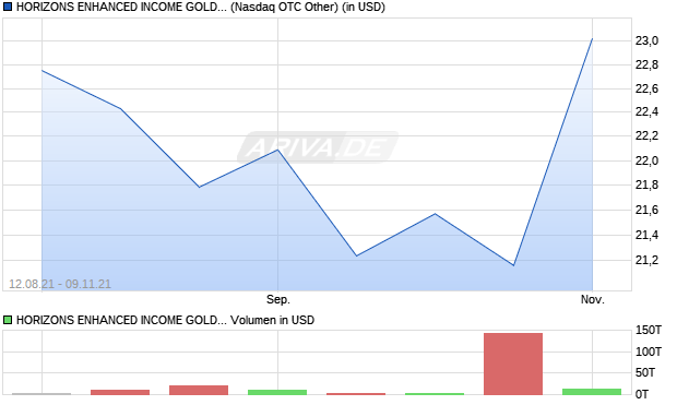 HORIZONS ENHANCED INCOME GOLD PRODUCE. Aktie Chart
