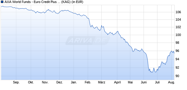 Performance des AXA EUR CR.PLUS Fonds (WKN A14SE9, ISIN LU1220060260)