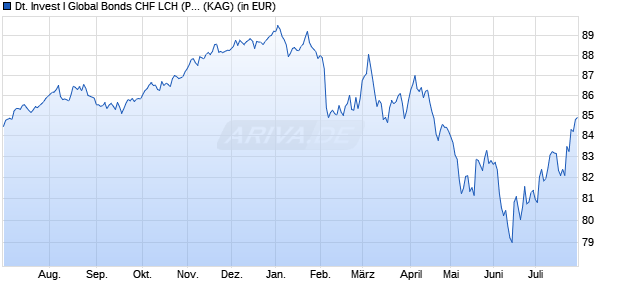 Performance des Deutsche Invest I Global Bonds CHF LCH (P) Fonds (WKN DWS1PS, ISIN LU1054335812)