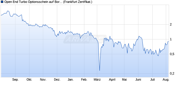 Open End Turbo Optionsschein auf Borussia Dortmu. (WKN: DG5NLN) Chart