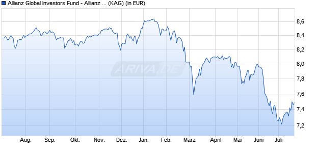 Performance des Allianz Global Investors Fund - Allianz Europe Income and Growth AM (EUR) (WKN A14RVH, ISIN LU1221075150)