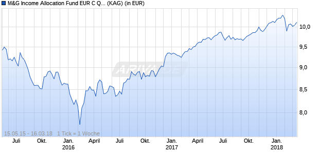 Performance des M&G Income Allocation Fund EUR C Q - Aussch. (WKN A14PW2, ISIN GB00BVYJ1C82)