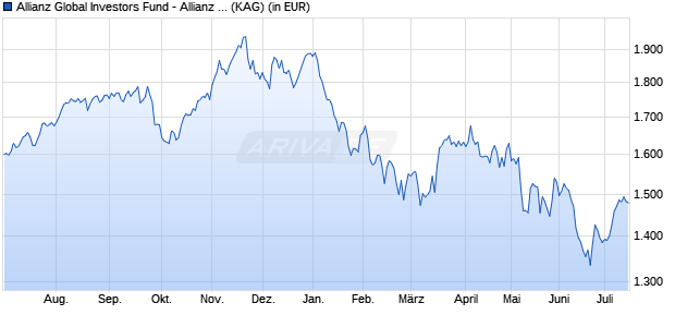 Performance des Allianz Global Investors Fund - Allianz Europe Equity Growth Select IT (H2-USD) (WKN A14R50, ISIN LU1224415551)