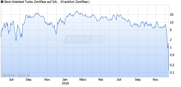 Best Unlimited Turbo Zertifikat auf DAX [Commerzban. (WKN: CN2DN4) Chart