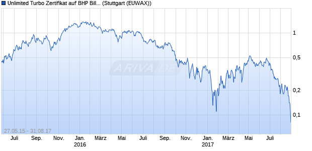 Unlimited Turbo Zertifikat auf BHP Billiton [Commerzb. (WKN: CN2ETG) Chart