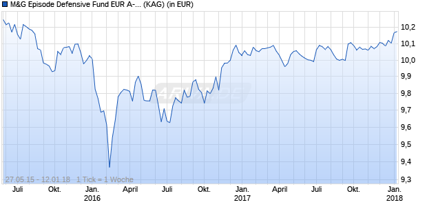 Performance des M&G Episode Defensive Fund EUR A-H - Thes. (WKN A1J4CG, ISIN GB00B5M9NQ60)