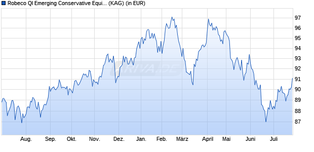 Performance des Robeco Emerging Conservative Equities IE EUR Fonds (WKN A14TGU, ISIN LU1233758587)