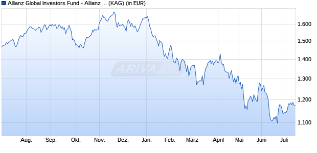 Performance des Allianz Global Investors Fund - Allianz Euroland Equity Growth PT (H2-CHF) (WKN A14SPL, ISIN LU1228143431)