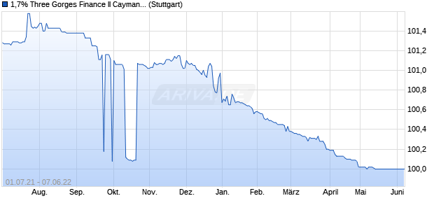 1,7% Three Gorges Finance II Cayman Islands 15/22. (WKN A1Z2X6, ISIN XS1117296035) Chart