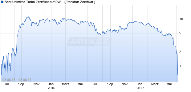 Best Unlimited Turbo Zertifikat auf RWE St [Commerz. (WKN: CN2QEY) Chart
