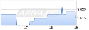 Tate & Lyle Realtime-Chart