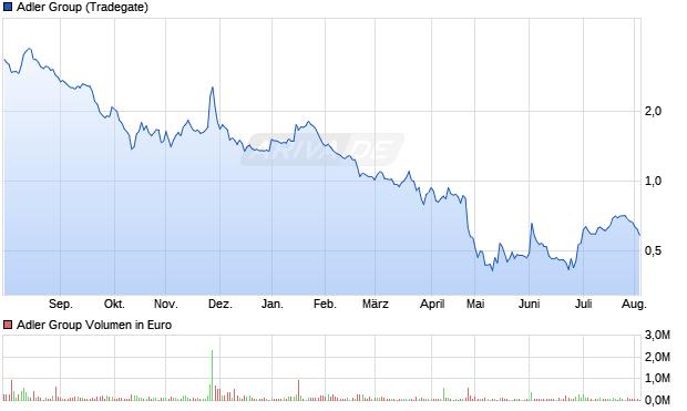 Adler Group Aktie Chart