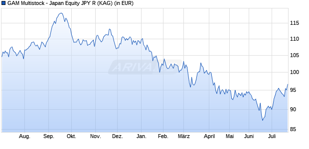 Performance des JB JAPAN STOCK Fonds (WKN A1W7YL, ISIN LU0984219633)